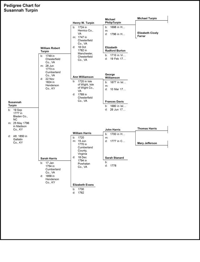 Pedigree Chart for Susannah Turpin