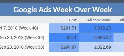 How To Increase ROI Using AdWords