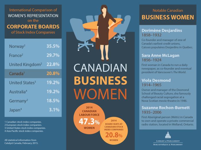 Canadian Business Women, Library of Parliament, 2015