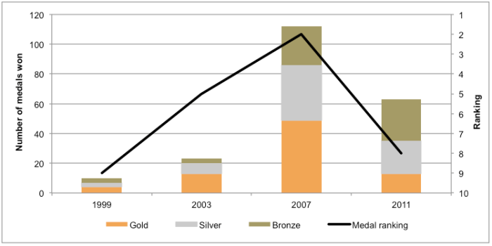 Figure 2 – Canada's Performance at the Parapan American Games, Number of Medals and Medal Ranking, 1999 to 2011