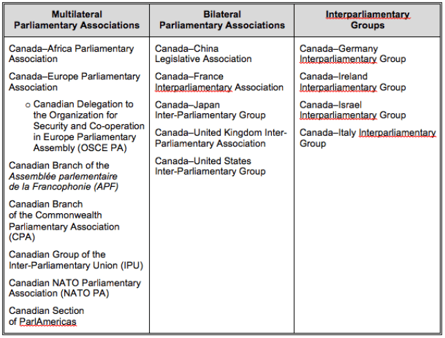 Table 1 – List of Official Associations and Interparliamentary Groups