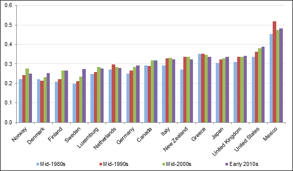 Figure 2 – Income Inequality as Measured by the Gini Coefficient for Disposable Income, Various Member Countries of the Organisation for Economic Co-operation and Development, mid 1980s, mid 1990s, mid 2000s and early 2010s