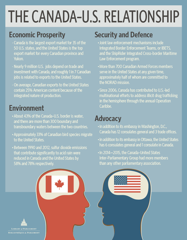 Canada - U.S. relationship infographic, featuring points of discussions between Canadian and American counterparts