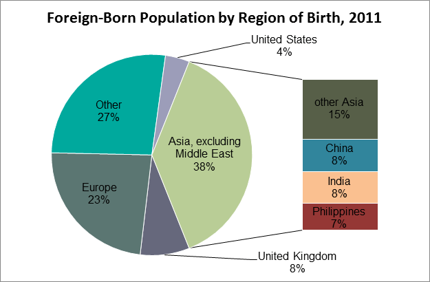 Pie chart showing foreign-born population by region of birth, in 2011