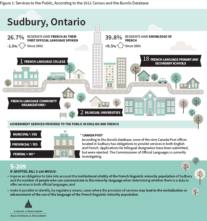 infographic-sudbury_e-2