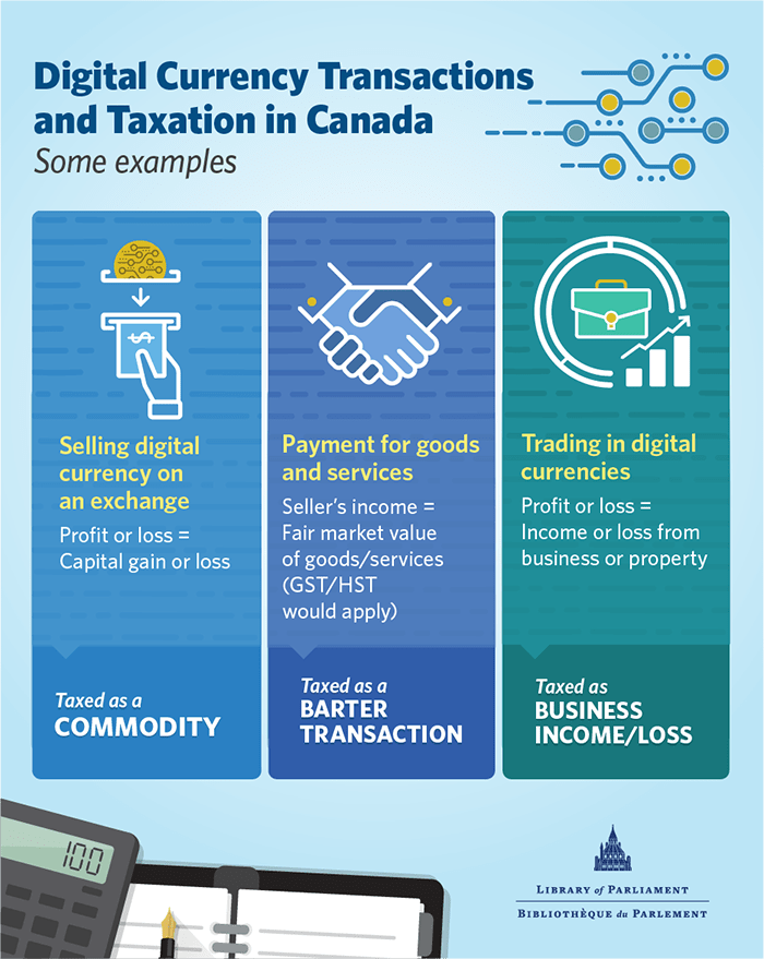 Image: Digital Currency Transactions and Taxation in Canada, Some Examples. This figure illustrates three different types of digital currency transactions. The first transaction is the selling of digital currency on an exchange. The diagram illustrates a digital currency being exchanged for a dollar bill, in which case it would be taxed as a commodity with profit or loss equal to the capital gain or loss. The second transaction is when a digital currency is used as payment for goods in services. The diagram is of two hands shaking. In this example, the exchange would be taxed as a barter transaction and the seller's income would be equal to the fair market value of the goods or services and GST/HST would apply. The third transaction is illustrated with a picture that depicts day trading. This transaction would be one conducted by a digital currency trader, where the profit or loss from each transaction would be taxed as business income or loss.