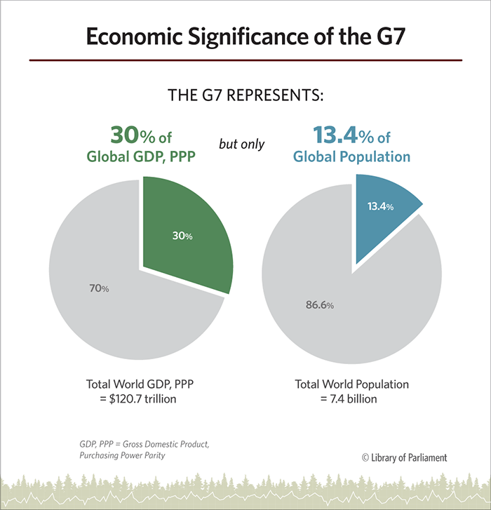 This infographic shows two pie charts comparing the proportion of total global gross domestic product, purchasing power parity (GDP, PPP) that G7 members hold, with the proportion of the global population that G7 members represent.
