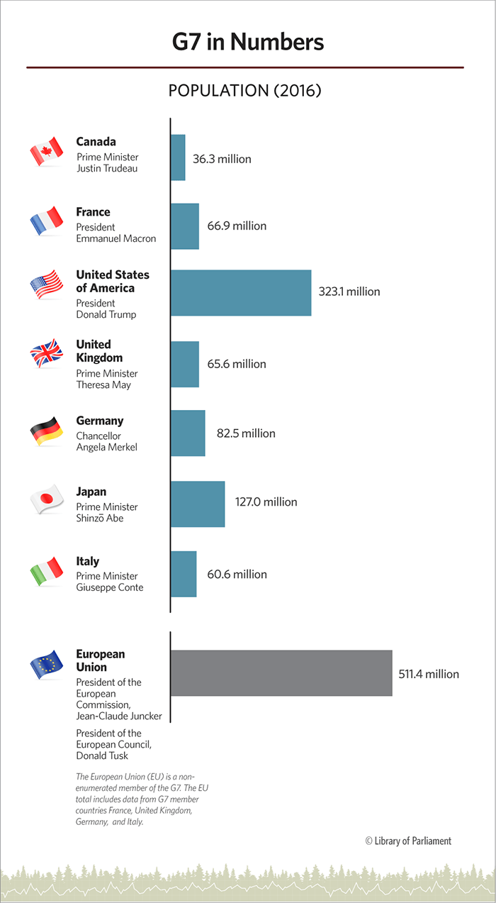 This infographic lists G7 members, the leaders' names, the flags and the population in a bar graph.