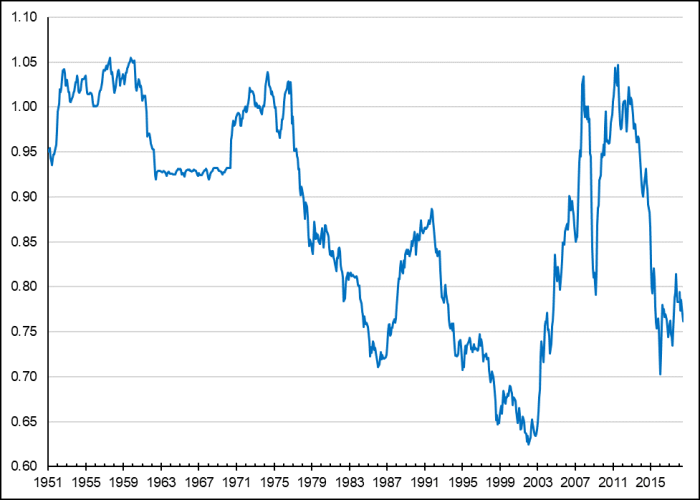 Figure 1 depicts the changes in Canada/U.S. dollar exchange rates between January 1951 and July 2018. It starts at 0.95 U.S. dollar in January 1951 and ends at 0.76 U.S. dollar in July 2018, with notable high points at 1.05 U.S. dollars during 1950s, 1970s and early 2010s, as well as a notable low point of 0.62 U.S. dollar in January 2002.
