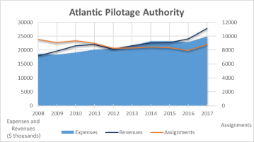 This graph shows a decrease in the number of missions for the Atlantic Pilotage Authority from over 9,500 in 2008 to 8,800 in 2017. The graph also shows that revenues exceeded expenditures more significantly between 2009 and 2011 and from 2016 to 2017.