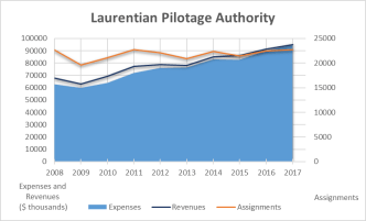 This graph shows a relative stability in the number of missions for the Laurentian Pilotage Authority between 2008 and 2017, from more than 22,600 missions in 2008 to more than 22,700 missions in 2017. The graph also shows that the Authority's revenues exceeded expenditures between 2008 and 2017.