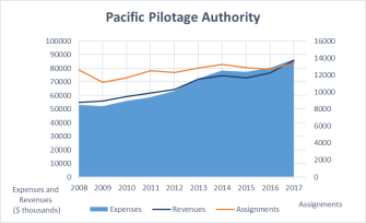 This graph shows an increase in the number of missions for the Pacific Pilotage Authority between 2008 and 2017, from nearly 12,600 missions to nearly 13,400 missions. The graph also shows that expenses are higher than revenues since 2013.