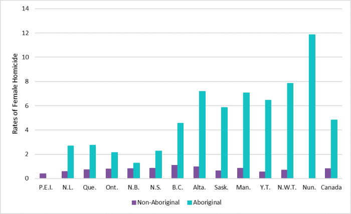 Figure 4 shows the female homicide rates by province and territory, as well as for Canada, disaggregated by Indigenous identity for the period from 2001 to 2015. For each province and territory, with the exception of Prince Edward Island, female homicide rates were significantly higher for Indigenous women than for non-Indigenous women. The average female homicide rate in Canada is 4.82 for 100,000 Indigenous women and 0.82 for 100,000 non-Indigenous women. The five provinces and territories with the highest homicide rates for Indigenous women are Yukon (6.45 for 100,000 Indigenous women), Manitoba (7.07 for 100,000 Indigenous women), Alberta (7.17 for 100,000 Indigenous women), the Northwest Territories (7.85 for 100,000 Indigenous women) and Nunavut (11.84 for 100,000 Indigenous women).