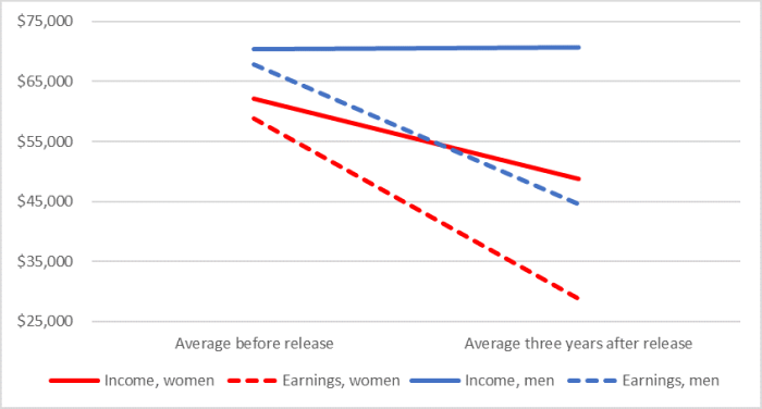 Figure one shows that the average total income for women veterans before release is 62,100 dollars and decreases to 48,800 dollars three years after release. Men's average total income prior to release is 70,400 dollars and it remains practically unchanged three years after release. The average earnings for women before release from the military is 58,900 dollars and it decreases to 28,800 dollars three years after release. Men's average earnings before release is 67,900 dollars and it decreases to 44, 600 dollars three years after release.