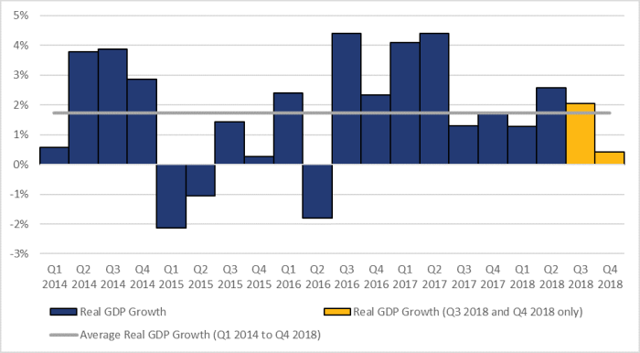 Figure 1 shows the annualized growth in real gross domestic product on a quarterly basis from the first quarter of 2014 until the fourth quarter of 2018. Over this period, the highest quarterly growth rate occurred in the third quarter of 2016 at 4.4% while the lowest quarterly growth rate occurred in the first quarter of 2015 at 2.1%. Growth in the real gross domestic product slowed to 2.0% in the third quarter of 2018 and 0.4% in the fourth quarter of 2018.