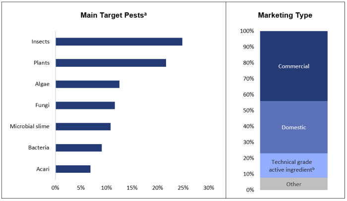 Figure 1 is presented in two sections. It shows a comparison of the various pests targeted by registered pesticides in Canada. Nearly 25% of registered pesticides target insects, while 21% target plants. Other organisms are targeted by smaller shares of pesticides, such as algae by 13%, fungi by 12%, microbial slime by 11%, bacteria by 9% and acari by 7%. The figure also shows the share of pesticides by marketing type. Some 44% of pesticides are registered for commercial use and 32% are registered for domestic use. About 15% of pesticides are technical grade active ingredients used by industry, while 7% fall under other marketing types.