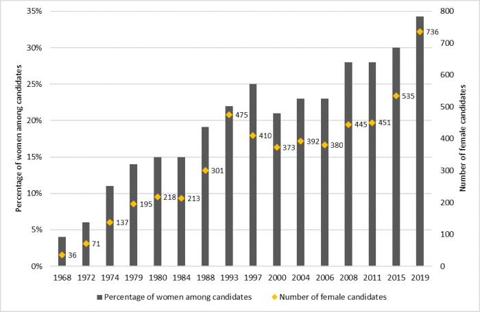 Figure 1 shows the representation of female candidates in federal general elections since 1968. The vertical axis shows the percentage of women among candidates and the horizontal axis shows the years in which a federal general election was held. The number of female candidates is also given for each election. Figure 1 illustrates an upward trend in the representation of women among candidates since 1968, from 4% in that year to 34% in 2019.