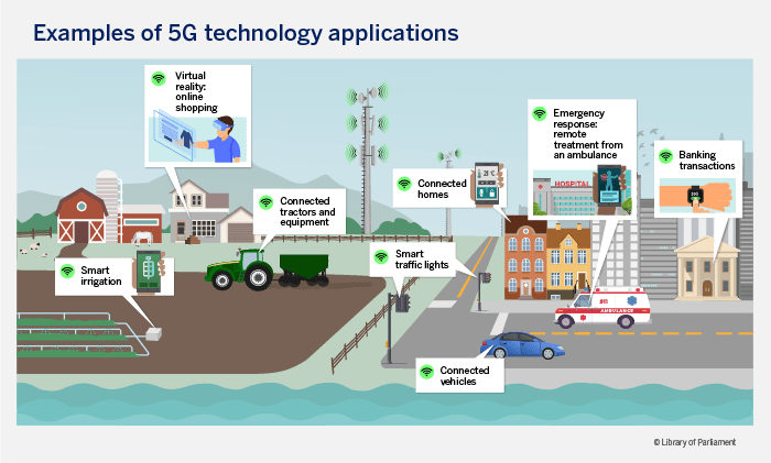 Figure 1 shows examples of 5G technology being applied in people's daily lives. Here we see a person shopping online from home using virtual reality; a farm with a connected tractor and where land irrigation is facilitated by ground sensors that send signals to a smartphone; smart traffic lights; a connected vehicle; a connected home where several functions can be managed from a smartphone, including lighting, heating/cooling and locks; an ambulance connected to the hospital to allow emergency treatment to begin even before arrival; and a bank that allows customers to conduct transactions remotely with their mobile devices.