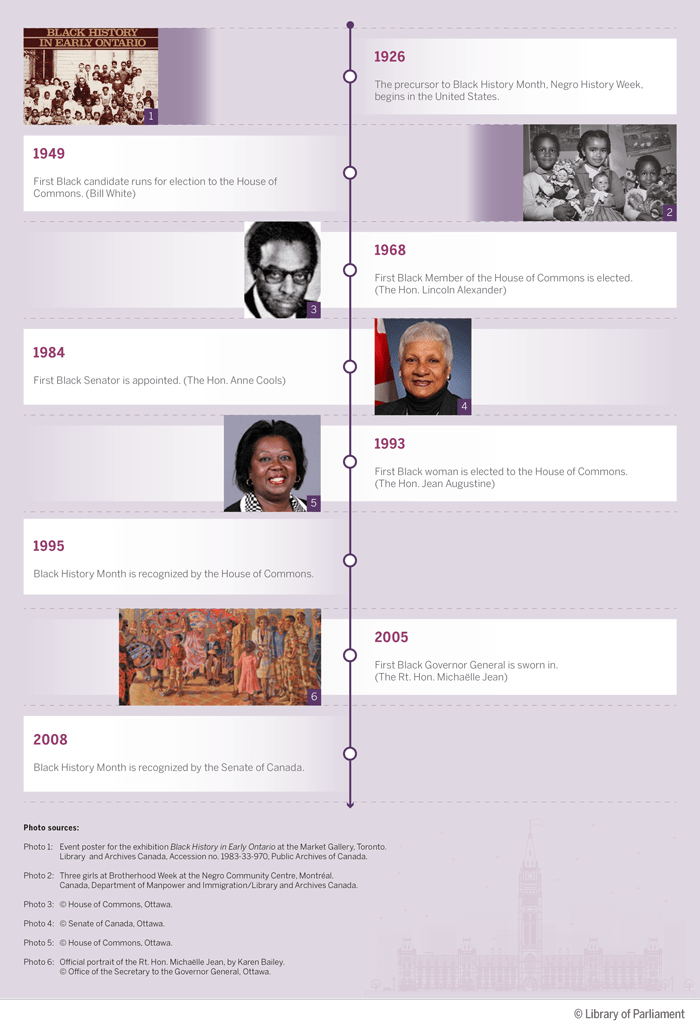 This infographic presents a number of important dates related to Black History Month and the participation of Black people in the Canadian parliamentary system. 1926: The precursor to Black History Month, Negro History Week, begins in the United States. 1949: First Black candidate runs for election to the House of Commons. (Bill White). 1968: First Black Member of the House of Commons is elected. (The Honourable Lincoln Alexander). 1984: First Black Senator is appointed. (The Honourable Anne Cools). 1993: First Black woman is elected to the House of Commons. (The Honourable Jean Augustine). 1995: Black History Month is recognized by the House of Commons. 2005: First Black Governor General is sworn in. (The Right Honourable Michaëlle Jean). 2008: Black History Month is recognized by the Senate of Canada.