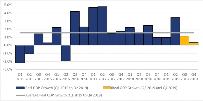 Figure 1 shows the annualized growth in real gross domestic product on a quarterly basis from the first quarter of 2015 until the fourth quarter of 2019. Over this period, the highest quarterly growth rate occurred in the third quarter of 2016 at 4.4% while the lowest quarterly growth rate occurred in the first quarter of 2015 at -2.2%. Growth in the real gross domestic product slowed to 1.1% in the third quarter of 2019 and 0.3% in the fourth quarter of 2019.