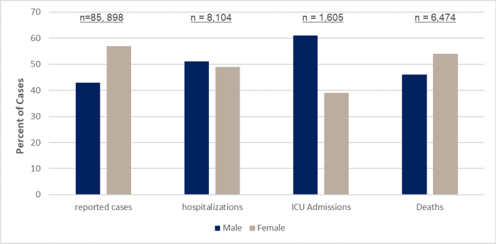 Bar graph showing reported cases, hospitalizations, ICU admissions and deaths disaggregated by gender. While females account for more reported cases of COVID-19 to date, males are more likely to experience severe symptoms. Data was accessed 28 May 2020.