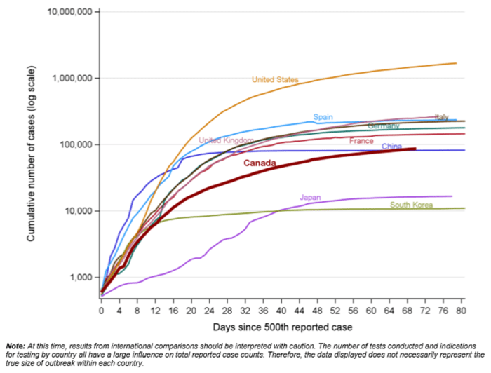 Line graph showing the cumulative cases of COVID-19 for several countries across a wide range of values (1,000 to 10,000,000). Data was accessed 28 May 2020.