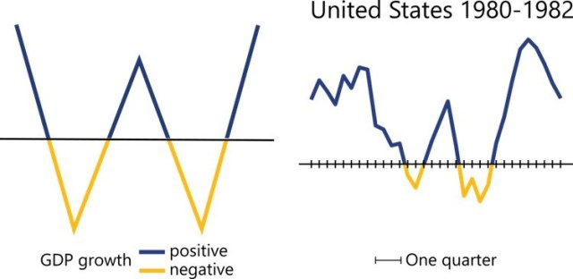 The recessions in the United States between 1980 and 1982 resulted in a W shape because, after two quarters of recession, the economy recovered quickly but then contracted a second time, leading to another recession that lasted three quarters before growth again resumed.