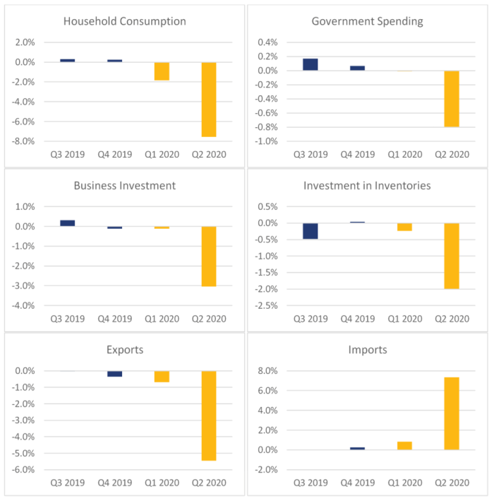 Figure 2 shows the non-annualized percentage change contributions to gross domestic product segmented by gross domestic product components for the third and fourth quarters of 2019 and the first two quarters of 2020. The contribution of household consumption was 0.3% in the third quarter 2019, 0.3% in the fourth quarter of 2019, -1.8% in the first quarter of 2020 and -7.5% in the second quarter of 2020. The contribution of government spending was 0.2% in the third quarter of 2019, 0.1% in the fourth quarter of 2019, 0.0% in the first quarter of 2020 and -0.8% in the second quarter of 2020. The contribution of business investment was 0.3% in the third quarter of 2019, -0.1% in the fourth quarter of 2019, -0.1% in the first quarter of 2020 and -3.0% in the second quarter of 2020. The contribution of investment in inventories was -0.5% in the third quarter of 2019, 0.0% in the fourth quarter of 2019, -0.2% in the first quarter of 2020 and -2.0% in the second quarter of 2020. The contribution of exports was 0.0% in the third quarter of 2019, -0.4% in the fourth quarter of 2019, -0.7% in the first quarter of 2020 and -5.5% in the second quarter of 2020. The contribution of imports was 0.0% in the third quarter of 2019, 0.3% in the fourth quarter of 2019, 0.8% in the first quarter of 2020 and 7.3% in the second quarter of 2020.