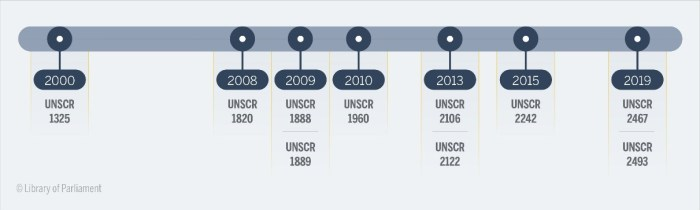 Timeline of when the United Nations' Security Council Resolutions on Women, Peace and Security were adopted between 2000 and 2019