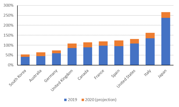 The figure shows estimated general government gross debt as a percentage of GDP for ten advanced economies in 2019 and 2020. Canada is in the middle with a projected gross government debt to GDP ratio of 115% in 2020. South Korea is the lowest, with a ratio of 53% in 2020, followed by Australia, with a ratio of 64%. Japan is estimated to have the highest gross government debt to GDP ratio of 266% in 2020, followed by Italy at 162%.