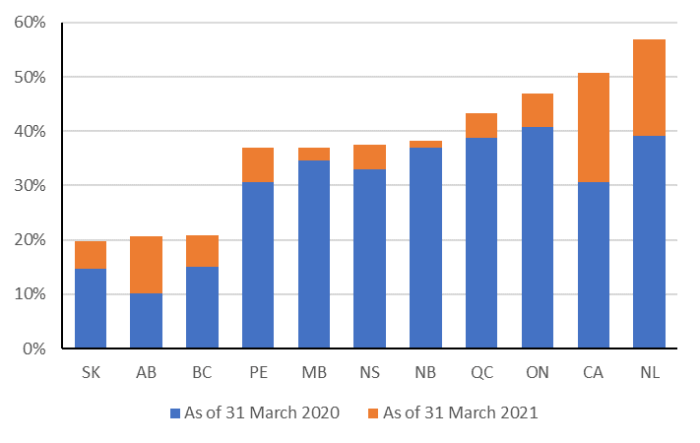 The figure shows provincial and federal government expectations for their net debt as a percentage of GDP as outlined in 2019 budgets and 2020 fiscal updates. Saskatchewan projects it will have the lowest net debt to GDP ratio of approximately 20%, as of 31 March 2021, followed by Alberta at 21%. Newfoundland and Labrador projects it will have the highest net debt to GDP ratio of approximately 57%, followed by the Government of Canada at 51%.
