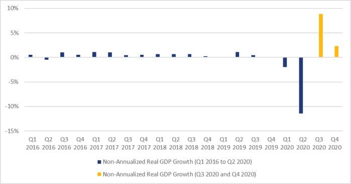 Figure 1 shows the non-annualized growth in real gross domestic product on a quarterly basis from the first quarter of 2016 until the fourth quarter of 2020. Over this period, the highest quarterly growth rate occurred in the third quarter of 2020 at 8.9%, while the lowest quarterly growth rate occurred in the second quarter of 2020 at -11.3%. Real gross domestic product rose by 2.3% in the fourth quarter of 2020.