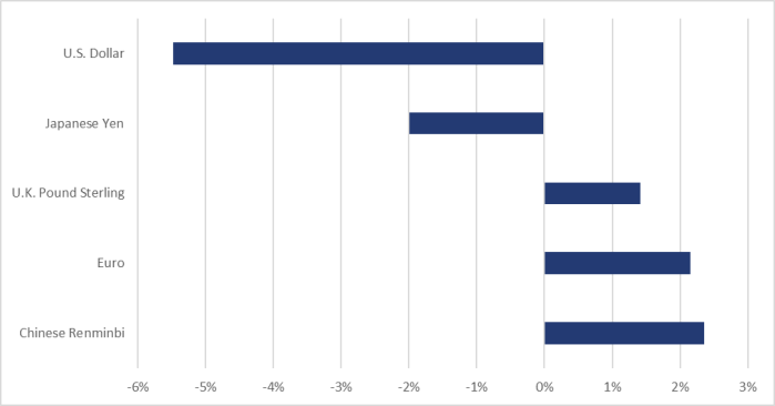 Figure 6 shows, over the June 2020 to December 2020 period, the variation in the value of the following foreign currencies relative to the Canadian dollar: an increase of 2.4% for the Chinese renminbi, an increase of 2.2% for the euro, an increase of 1.4% for the U.K. pound sterling, a decrease of 5.5% for the U.S. dollar, and a decrease of 2.0% for the Japanese yen.