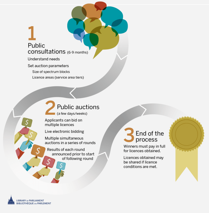 The spectrum allocation process has a number of steps in Canada: 1) The first step is public consultations, which takes six to nine months. At this step, the federal government is seeking to understand stakeholder needs for spectrum licences and to set the auction parameters, including the size of spectrum blocks to be allocated and the service area tiers. 2) The second step in the process is the public auctions, which take somewhere between a few days and a few weeks. During the auction, applicants can bid on multiple licences. It uses a live electronic bidding system, with multiple simultaneous auctions in a series of rounds. The results of each round are announced before the start of the next round. 3) The third step in the process is that winners must pay in full for the licences they obtained. Buyers may share the licences they obtained if the licence conditions are met.