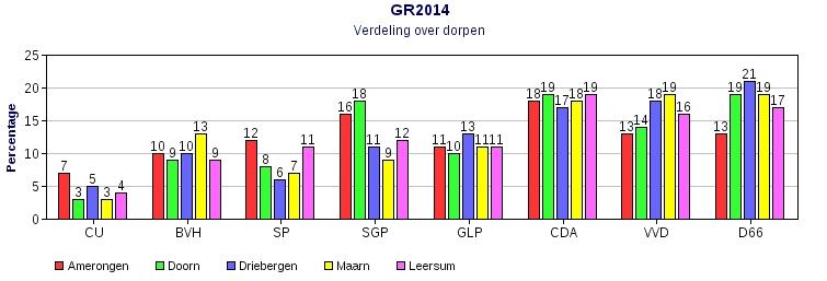 GR2014; verkiezingsuitslag per dorp