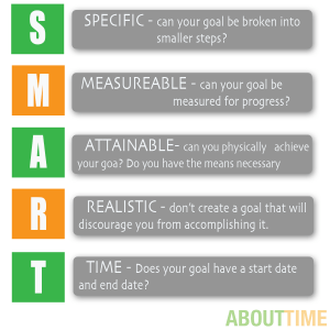 Setting s m a r t goals - Smart gardening small steps for an efficient activity ...