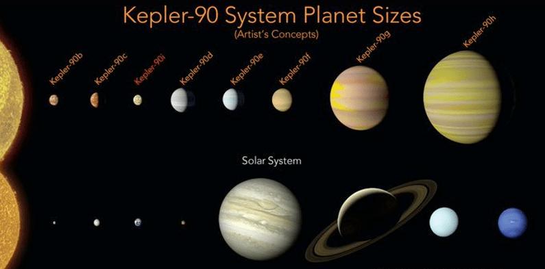 NASA revela que Kepler es similar a nuestro sistema solar