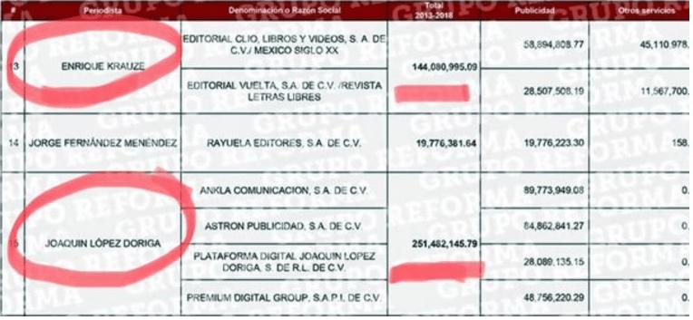 '¿Quién entregó lista de periodistas a Reforma?', cuestiona AMLO