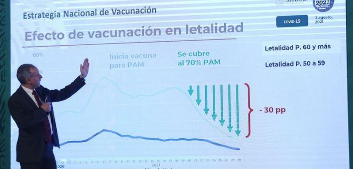 El 97% de hospitalizados no se vacunó, dice López-Gatell