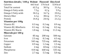 2013 12 Walnut Flaxseed Chia