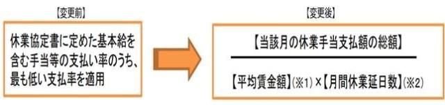 雇用調整助成金 追加延長【会社設立】岐阜【助成金情報】