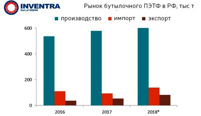 Рынок полиэтилентерефталата в 2018 в России и мире - в Москве подвели его итоги, обсудили текущую обстановку и прогнозы по дальнейшему развитию ситуации.