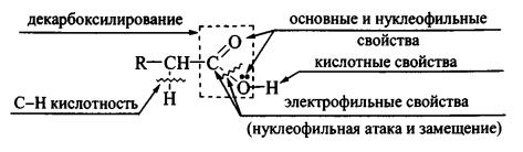 химические реакции карбоновых кислот