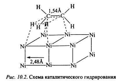 Схема каталитического гидрирования алкенов