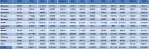 E.8 Month Wise and District Wise Domestic Visitor Arrival in Himachal Pradesh