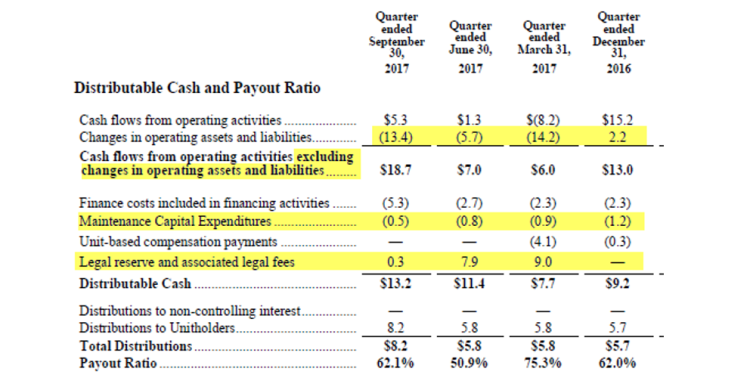"We have highlighted and detailed 3 questionable adjustments to ""Distributable Cash"" (the key metric behind the company's ""Payout Ratio"") per the company's most recent quarterly MD&A"
