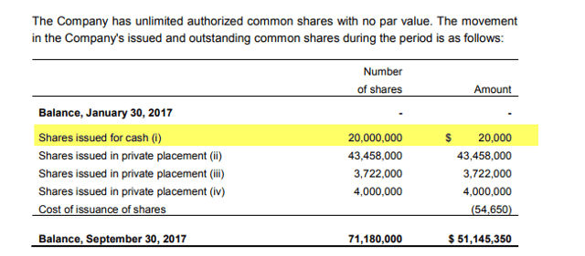 For context, per Nuuvera's filing statement (Pg. 204) here was the initial capital raising round in question: