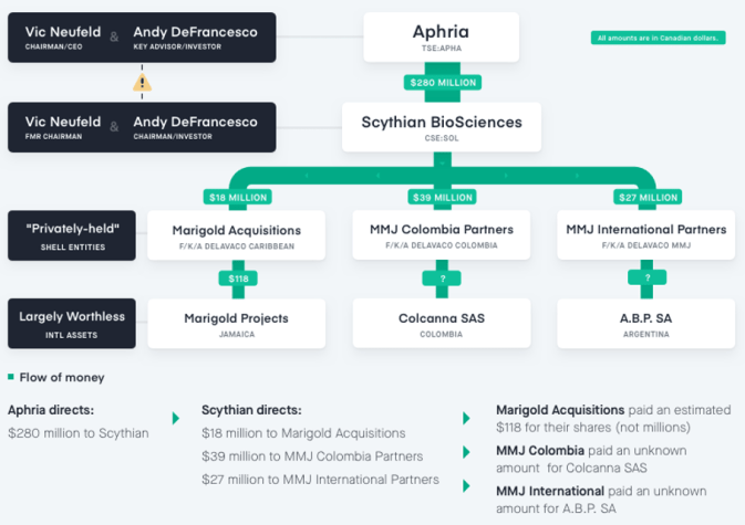 Aphria LatAm Transaction