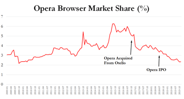 Opera's Response to Hindenburg Predatory Loans Allegation Appears Inadequate