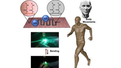 A new water repellent material for improved wearable motion sensors